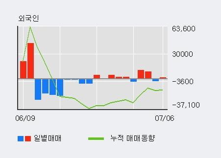 'CJ제일제당' 52주 신고가 경신, 최근 3일간 기관 대량 순매수