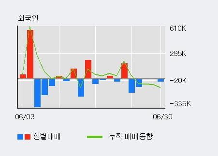'파인테크닉스' 10% 이상 상승, 주가 상승세, 단기 이평선 역배열 구간