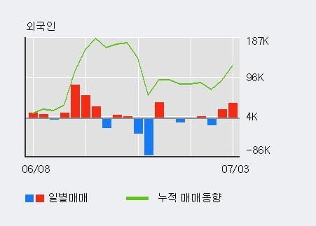 'KC코트렐' 5% 이상 상승, 전일 외국인 대량 순매수