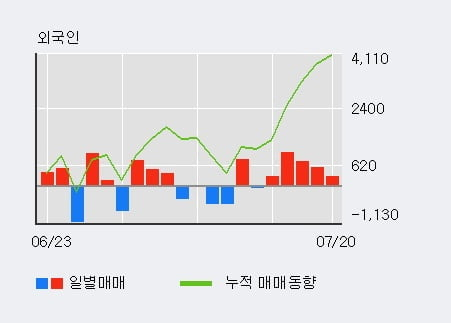 '조선선재' 5% 이상 상승, 주가 반등으로 5일 이평선 넘어섬, 단기 이평선 역배열 구간