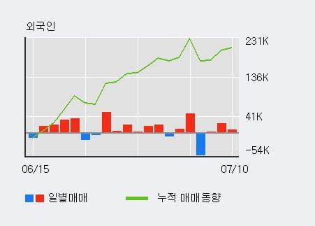 '서플러스글로벌' 10% 이상 상승, 단기·중기 이평선 정배열로 상승세