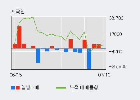'동일고무벨트' 5% 이상 상승, 기관 4일 연속 순매수(1,222주)