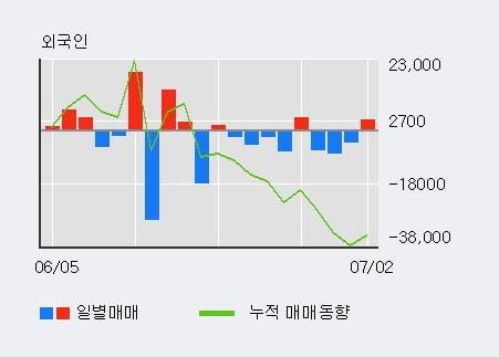 '해성디에스' 5% 이상 상승, 주가 60일 이평선 상회, 단기·중기 이평선 역배열