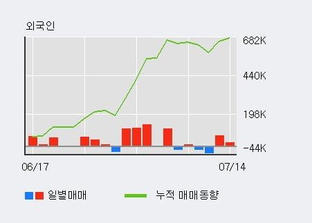 '만도' 5% 이상 상승, 전일 외국인 대량 순매수