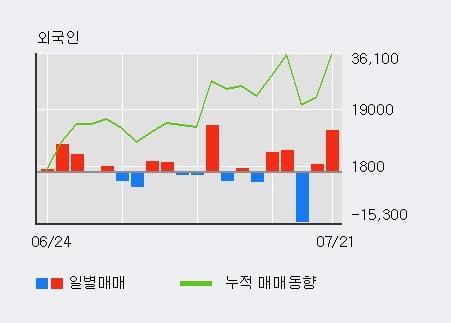 'SK디앤디' 52주 신고가 경신, 전일 외국인 대량 순매수