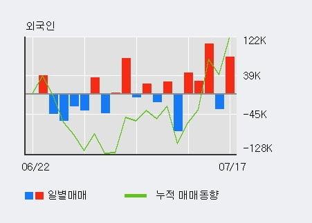 '금호에이치티' 5% 이상 상승, 단기·중기 이평선 정배열로 상승세