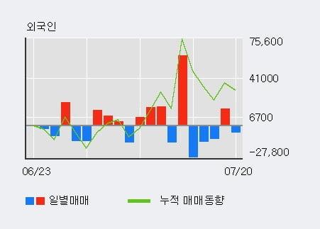 '앤디포스' 10% 이상 상승, 주가 20일 이평선 상회, 단기·중기 이평선 역배열