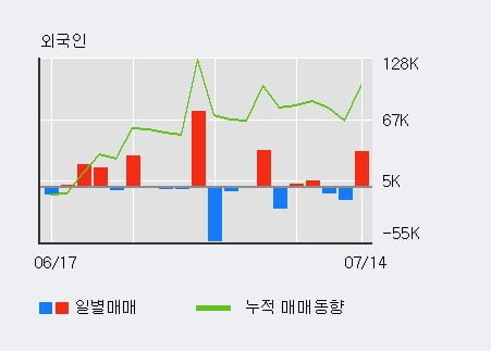 '현대일렉트릭' 5% 이상 상승, 전일 외국인 대량 순매수