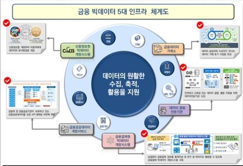 데이터 개방 확대…보험·금융결제 정보 활용도 높인다