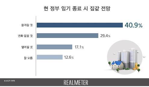 """""""文정부 끝날 때 집값 지금보다 비쌀 것 41%"""""""