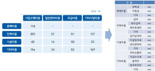 """""""공익법인 기부금 한해 6조…비용 세분화해 정보 제공해야"""""""