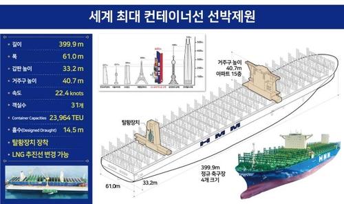 """신입사원이 대모 맡은 HMM함부르크호 위용…""""재도약 향한 희망"""""""