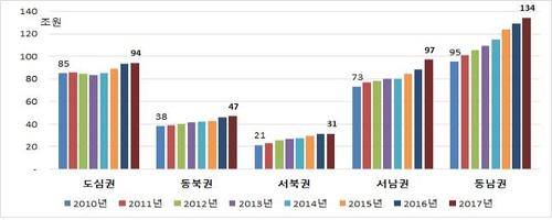 서울시민 1인당 GRDP 4천133만원…강남구, 강북구의 21배
