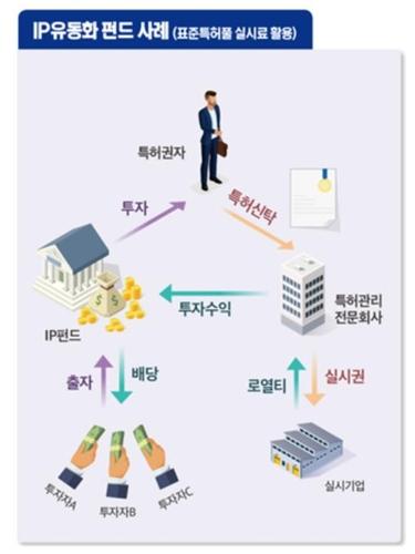 특허 등에 직접 투자하는 '지식재산 금융투자' 활성화한다