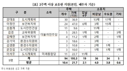 """""""서울시의원 110명중 34명 다주택자…상위 5명 총 81채 보유"""""""