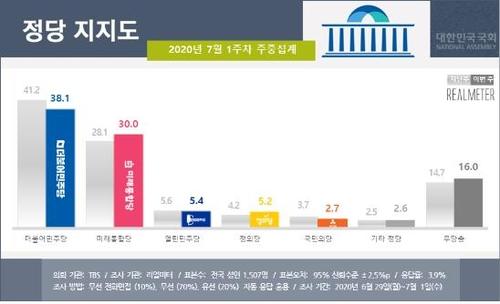 """""""통합당 지지율 3개월여만에 30%…20대·학생 지지↑"""""""