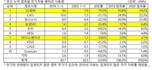 코로나 속 K배터리만 성장…LG화학 1위 유지, 삼성·SK도 상승