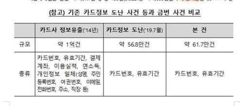 카드번호 유출 62만개 중 138개 부정사용…1천만원 피해
