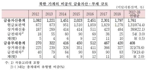 """""""북한 이탈주민 평균 금융자산 1천761달러…부채 408달러"""""""