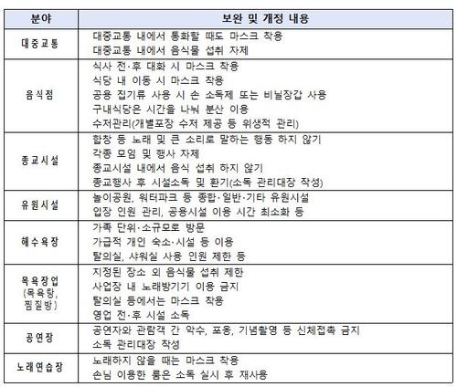 """""""기념식·연수는 온라인으로""""…정부, 시설별 방역지침 추가"""