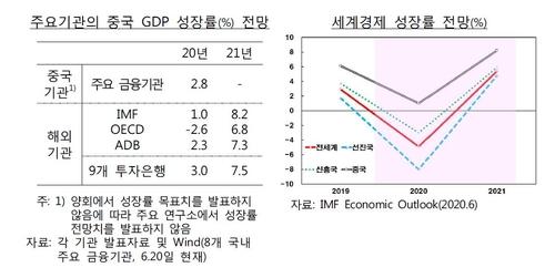 """""""중국 경제, 하반기 소비·투자 회복에 5%대 성장 예상"""""""