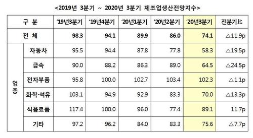중견기업 경기전망 '내리막'…3년래 가장 부정적