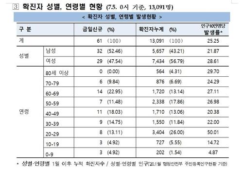 신규확진 3개월만에 첫 사흘연속 60명대…수도권-광주-대전 집중(종합)