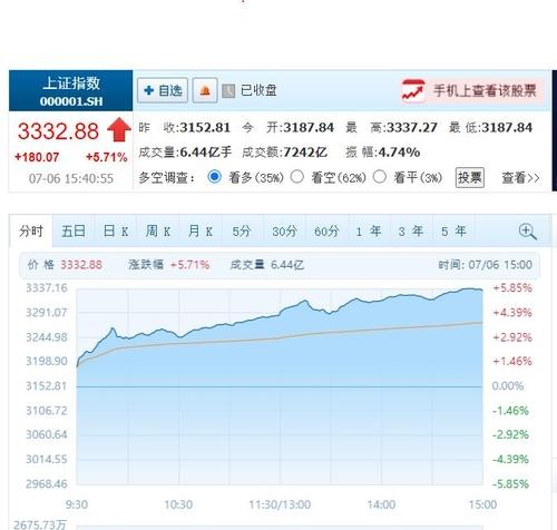 중국 경기 회복 기대감에 중국 증시 5.71% 급등