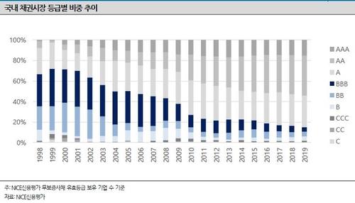 """나이스신평 """"BBB등급 채권 5% 불과…회사채 허리 사라져"""""""