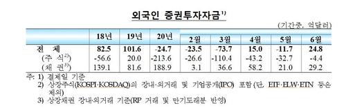 외국인, 한국에서 주식자금 5개월 연속 빼고 채권 사들여