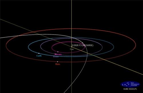 천문연, 지구로 접근하는 니오와이즈 혜성 포착