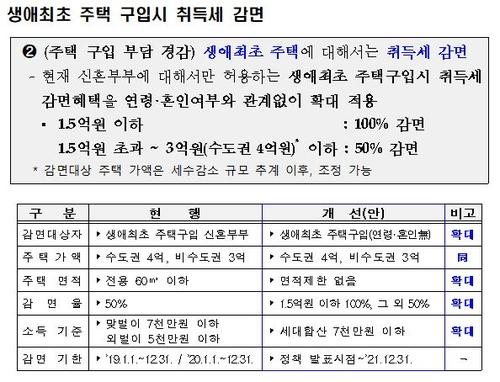 """[7·10대책] 다주택자 취득세율 1∼4%→8∼12% """"역대 최고 수준""""(종합)"""