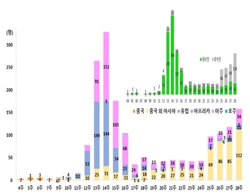 해외유입 확진자 급증…5월 192명→6월 323명→7월 현재 288명(종합)