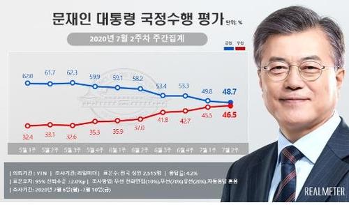 """""""문대통령 지지도 48.7%, 넉 달만의 최저치""""[리얼미터]"""