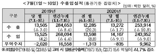 7월 1∼10일 수출 1.7%↓…반도체 7.7%↑(종합)