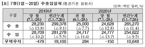 수출 감소세 지속…7월 1∼20일 수출 12.8%↓(종합)