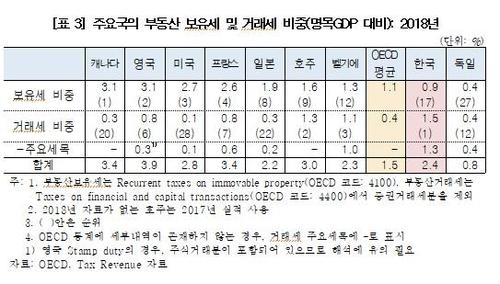 """정정순 """"한국, 부동산 거래세 비중 OECD 회원국 중 최고"""""""