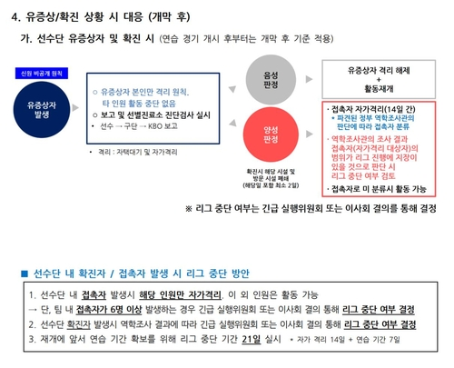 MLB 코로나19 집단 감염 '무대책'…KBO리그와 '딴판'