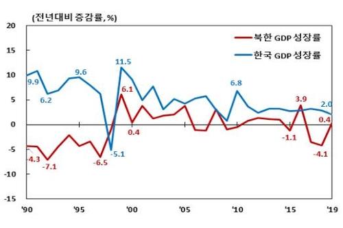 작년 북한 경제성장률 0.4%, 3년만에 증가…한은 추정