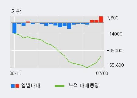 '삼양홀딩스' 5% 이상 상승, 기관 3일 연속 순매수(1.4만주)