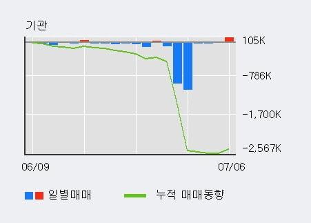 '한국테크놀로지그룹' 5% 이상 상승, 전일 기관 대량 순매수
