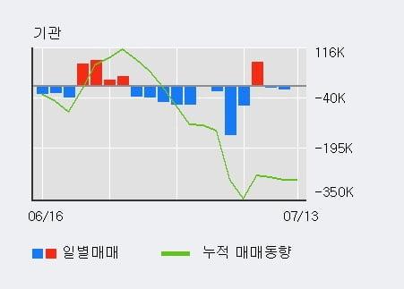 '대웅' 5% 이상 상승, 전일 외국인 대량 순매수