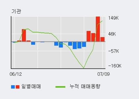'롯데정밀화학' 5% 이상 상승, 기관 4일 연속 순매수(28.4만주)