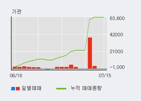 'DRB동일' 5% 이상 상승, 최근 5일간 기관 대량 순매수