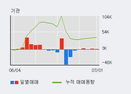 '파미셀' 5% 이상 상승, 기관 5일 연속 순매수(6,649주)