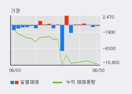 '일신석재' 5% 이상 상승, 전일 외국인 대량 순매수