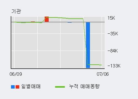 '대영포장' 5% 이상 상승, 전일 외국인 대량 순매수