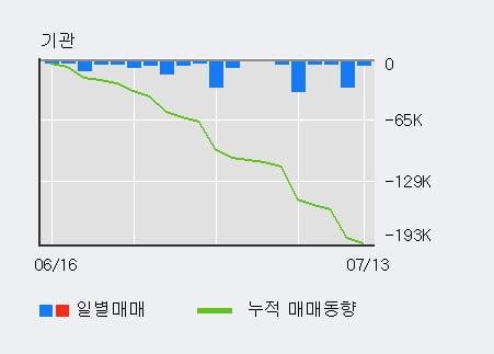 '대현' 5% 이상 상승, 주가 상승 중, 단기간 골든크로스 형성