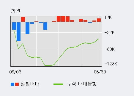 '케이씨' 5% 이상 상승, 주가 상승세, 단기 이평선 역배열 구간