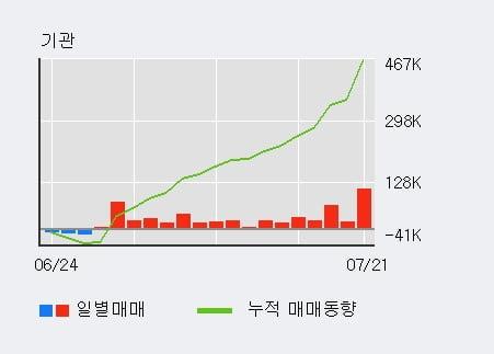 '롯데관광개발' 52주 신고가 경신, 전일 기관 대량 순매수